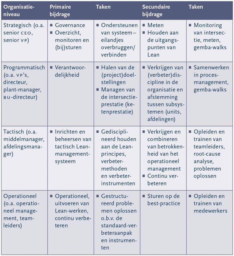 tabel lean leiderschap