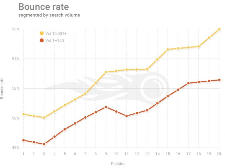 Resultaten bounce rate