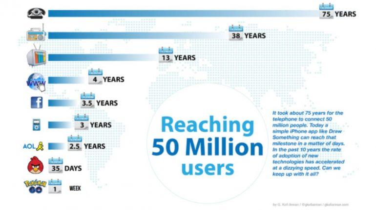 MarTech 50 miljoen gebruikers
