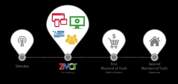 MarTech zero moment of truth