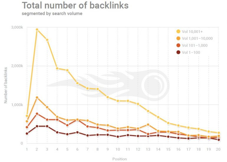 Aantal backlinks