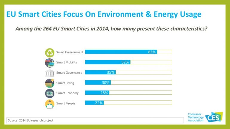 EU Smart Cities focus on environment and energy use
