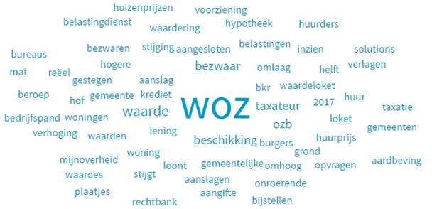 woz wordcloud