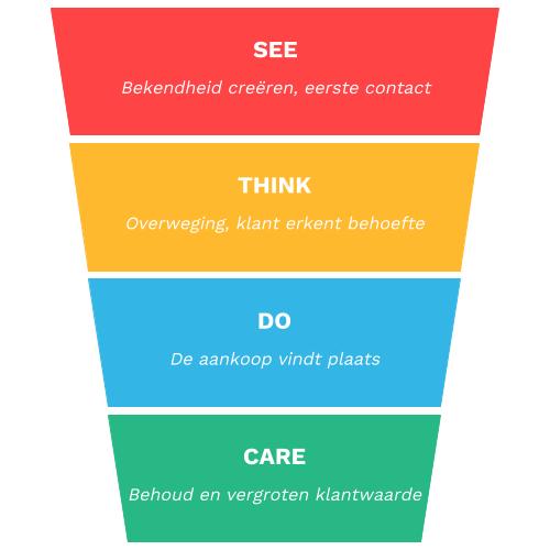Remarketing met het See Think Do Care-model van Google.
