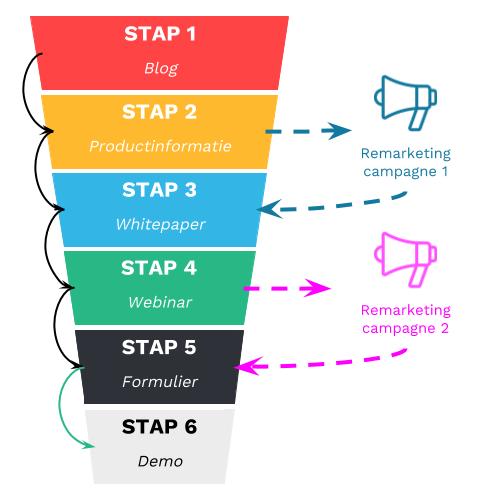 Remarketing volgens het STDC-model van Google.