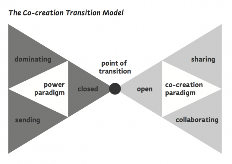 Het Cocreatie Transitie Model