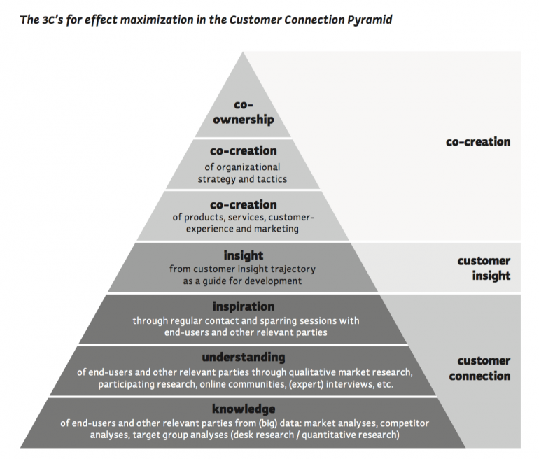 Customer Connection Pyramid
