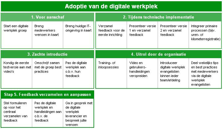 Adoptieschema voor digitale werkplekken