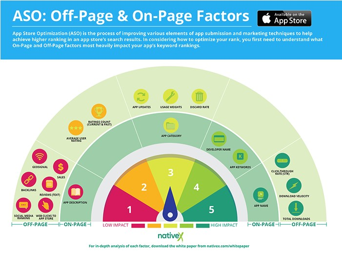 ASO: Off-page en on-page factoren