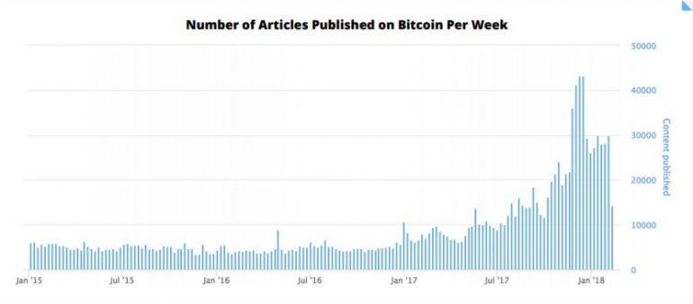 aantal gepubliceerde artikelen over bitcoin
