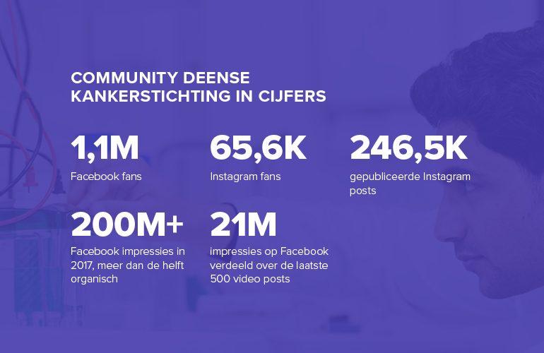 Community Deense Kankerstichting in cijfers