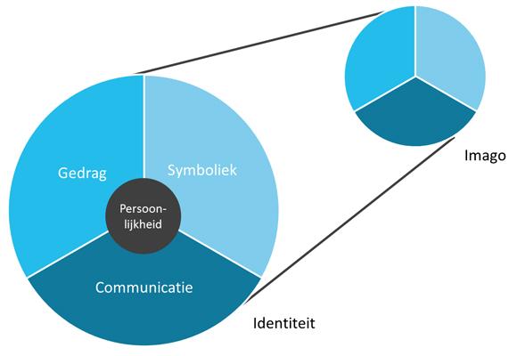 Identiteitsmodel Birkigt en Stadler