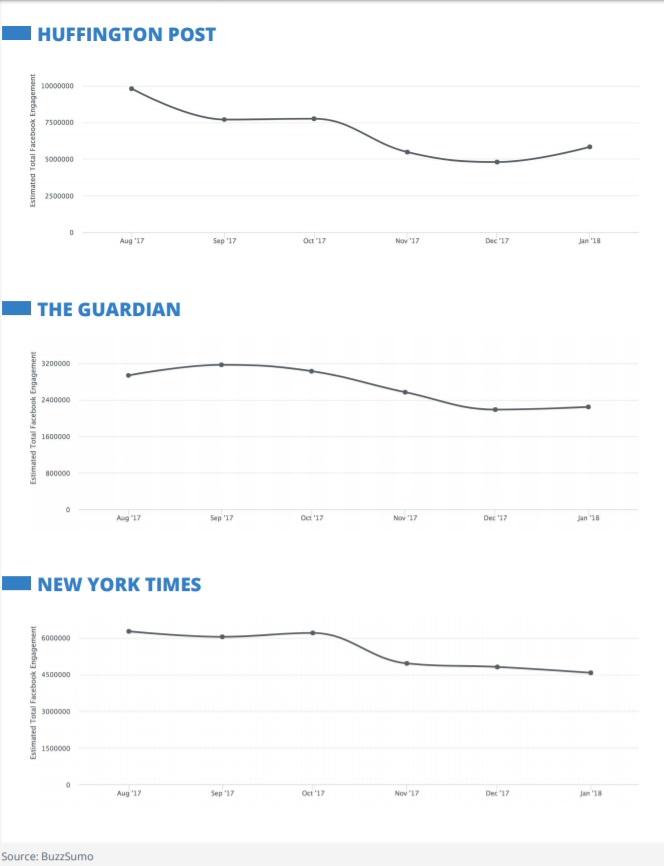 engagement facebook grote uitgevers
