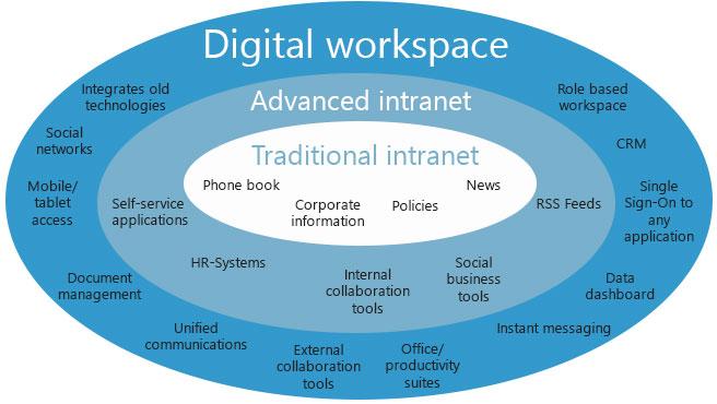 ontwikkeling van de digitale werkplek