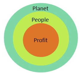 Planet, People, Profit