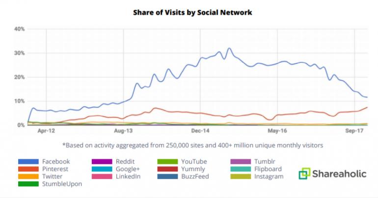 shares social media