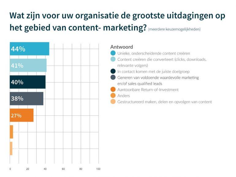 contentmarketing uitdagingen onderzoek