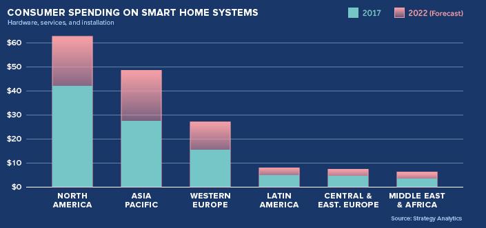 uitgaven consumenten smart home