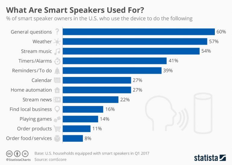 onderzoeksresultaten gebruik smart speakers
