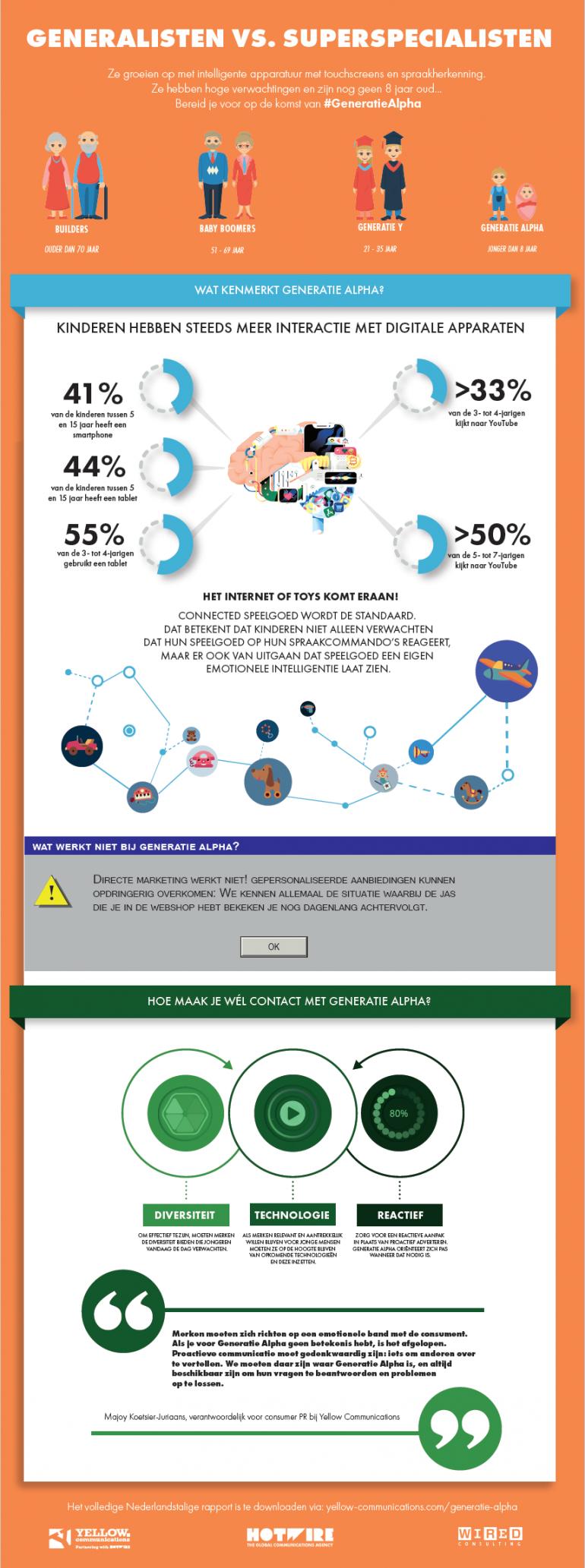 generatie alpha infographic