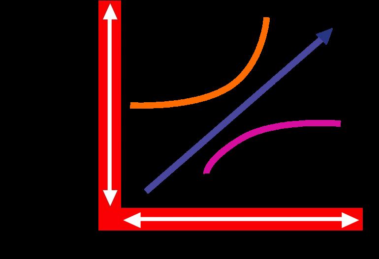Kano-analyse