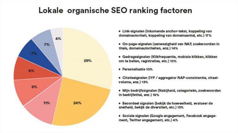 SEO ranking factoren