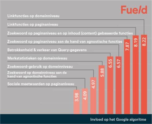 SEO factoren 2015