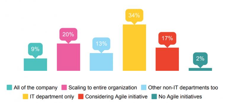 Waar wordt er tot nu toe Agile gewerkt?