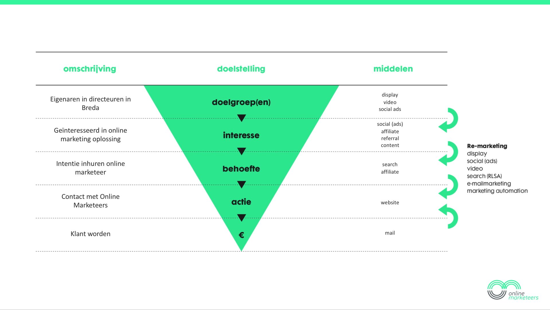 buyer persona funnel