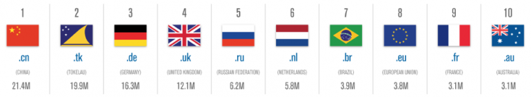 Top 10 aantal geregistreerde domeinnamen per land