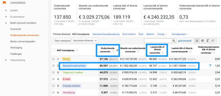 betaald zoekverkeer analytics1