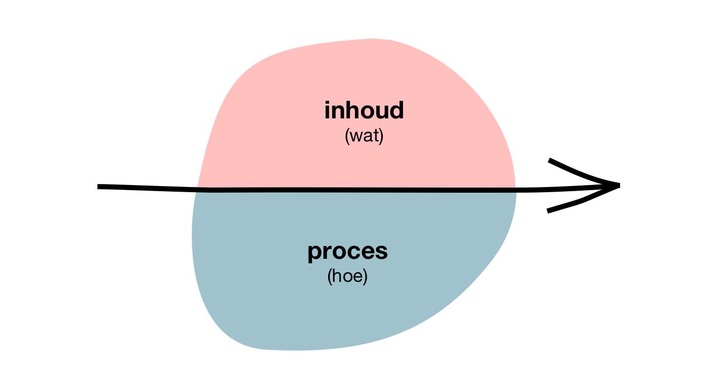 Content / Proces Model