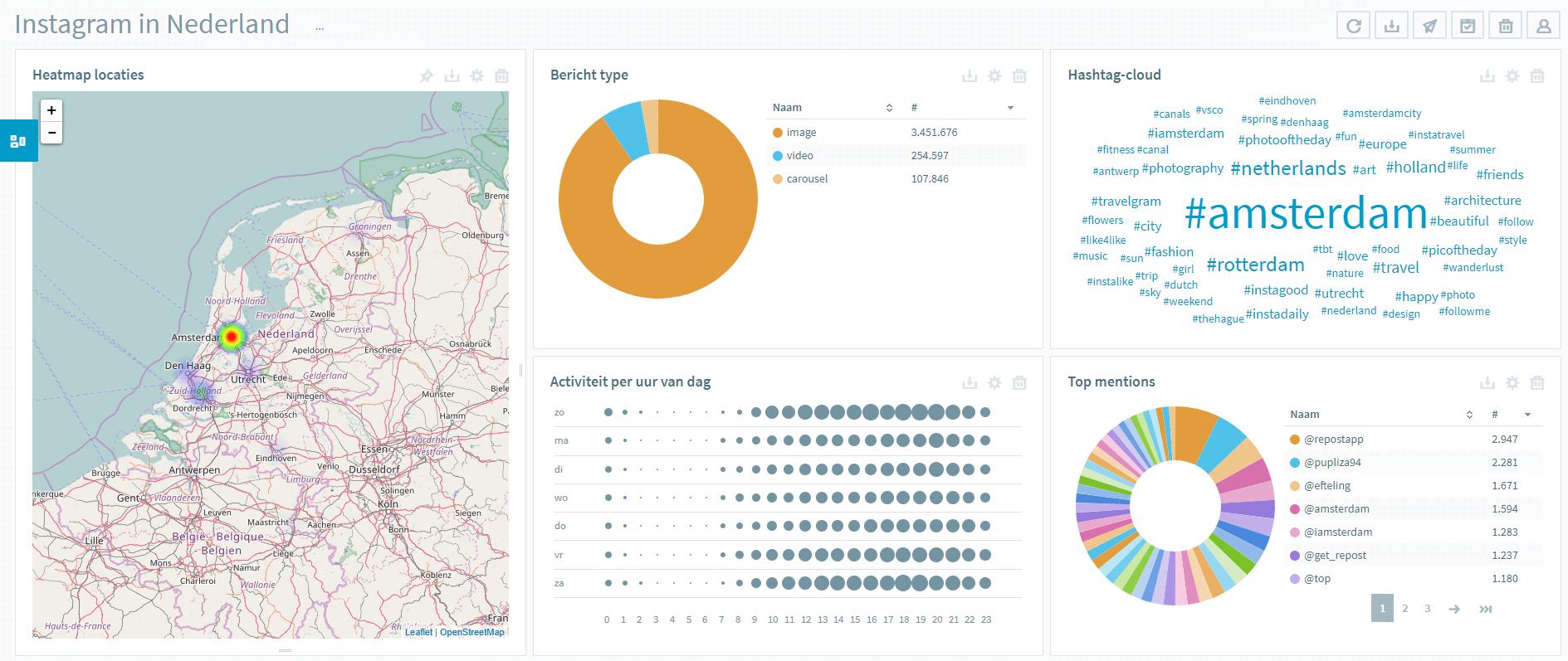 Instagram Monitoring