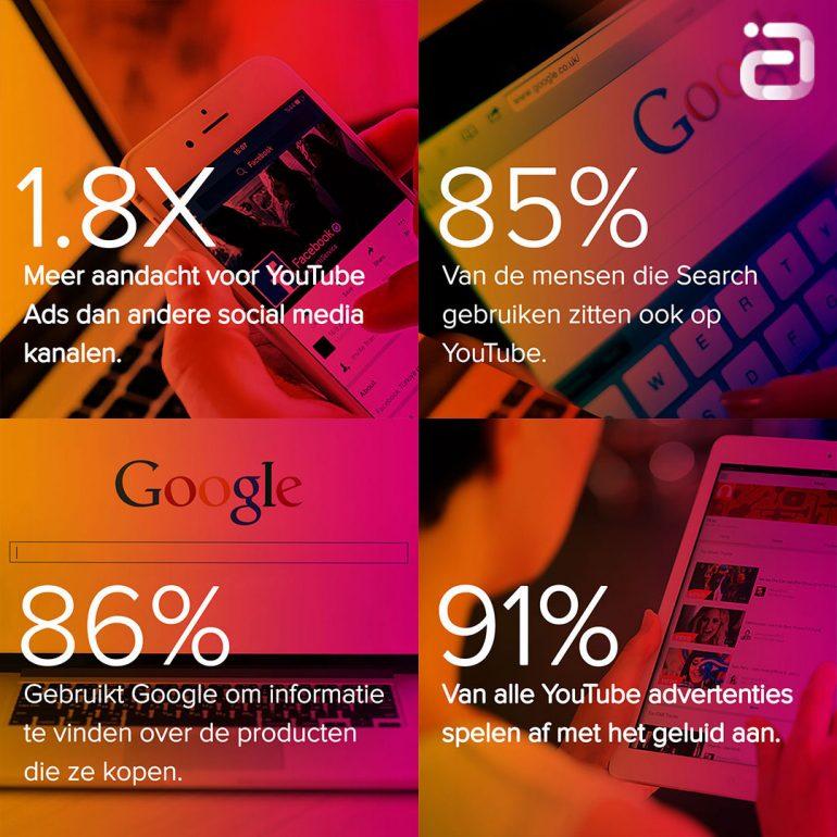 YouTube-For-Performance-Feiten-Cijfers-Google-Nielsen