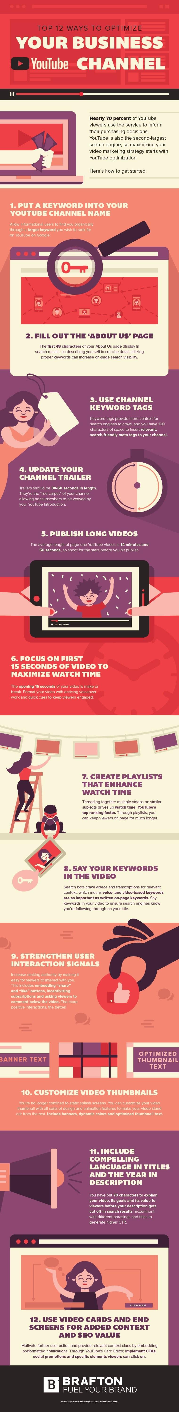 Infographic tips zakelijk YouTube-kanaal