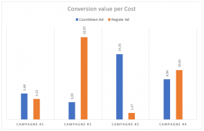 Conversion value per cost verschilt sterk per campange