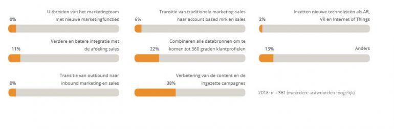 B2B marketing trendrapport 2018