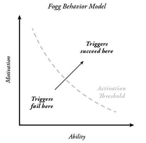 Fogg Behavior Model voor engagement op social media.
