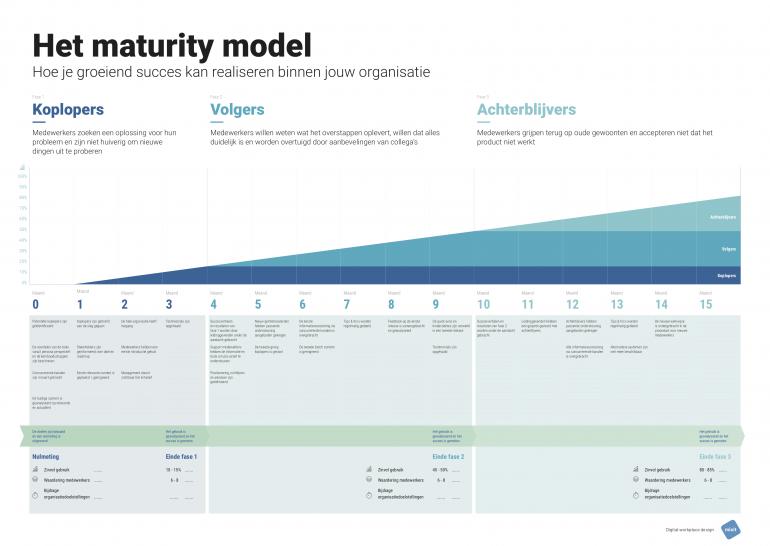 Het Maturity Model