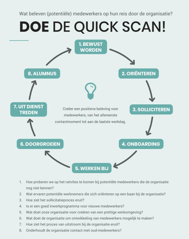 quick scan employer branding
