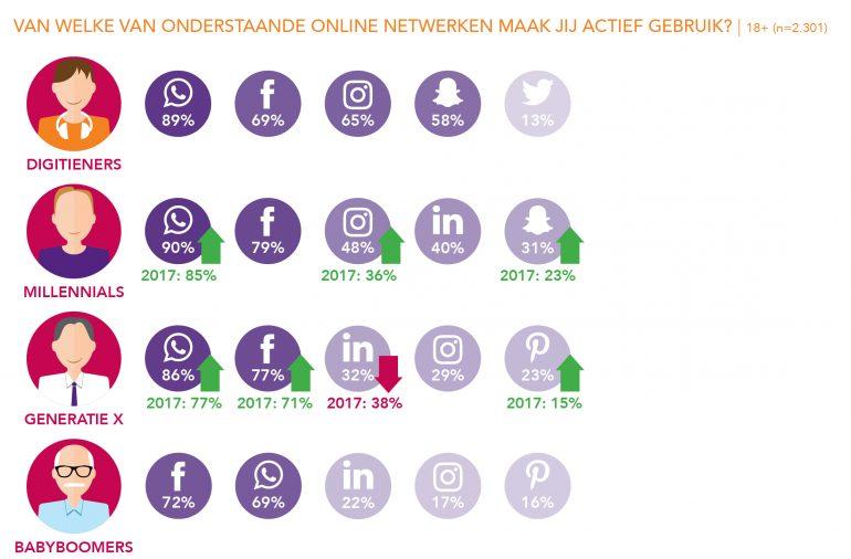 generaties en social media onderzoek