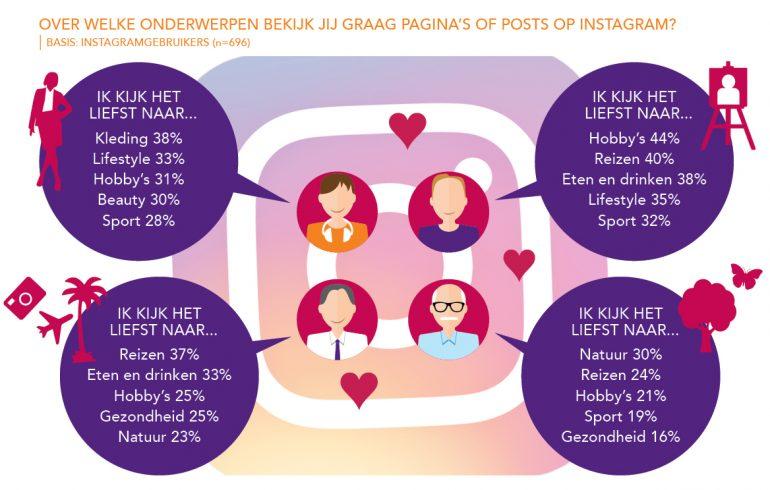 RuigrokNetPanel-WHO2018 doelgroepen onderwerpen social media