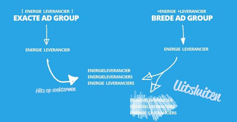 AdWords: zoektermen uit exacte adgroups uitsluiten in brede groepen