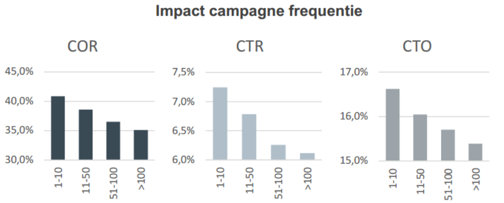 Impact campagnefrequentie op ratio's