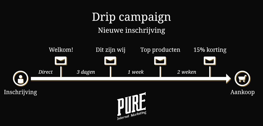 drip campaigns: voorbeeld van een drip voor nieuwe inschrijvers