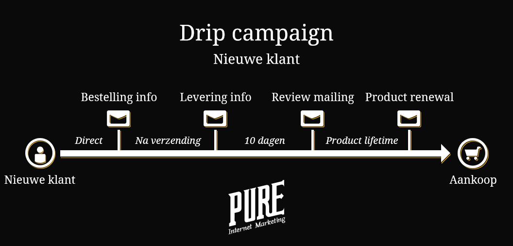 drip campaigns: voorbeeld van een drip voor nieuwe klanten