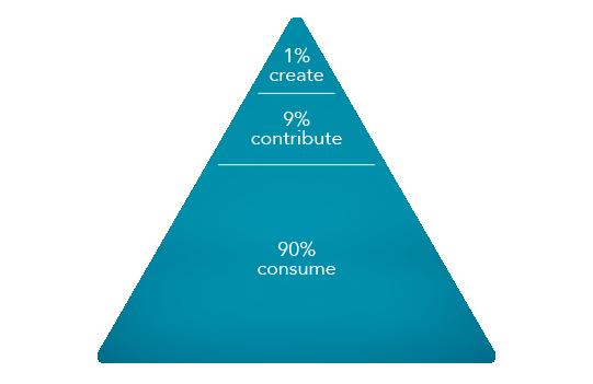 pyramide: 90% consume, 9% contribute, 1% create