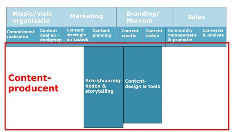 T shape contentproducent