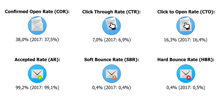 Ratio's E-mail Benchmark 2018