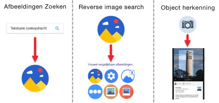 visual search ontwikkeling
